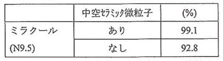 中空セラミック微粒子の有無による放射率の違い(JIS R 3160)