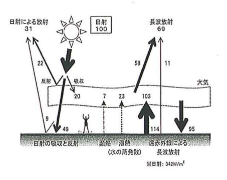 地球規模での熱収支