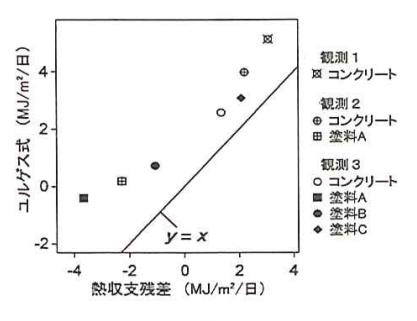 日積算顕熱量の比較