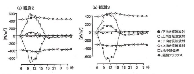 観測データによる表面熱収支算定結果
