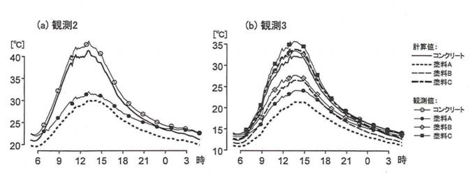 表面温度の観測値と計算値の比較