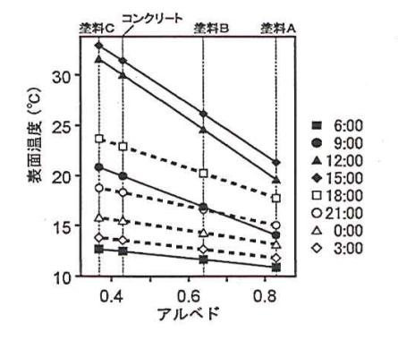 アルベドと表面温度の関係