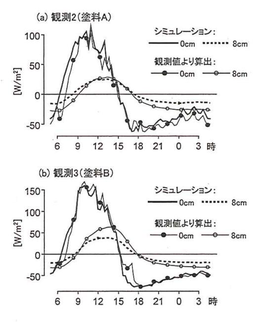熱流の観測値と計算値の比較