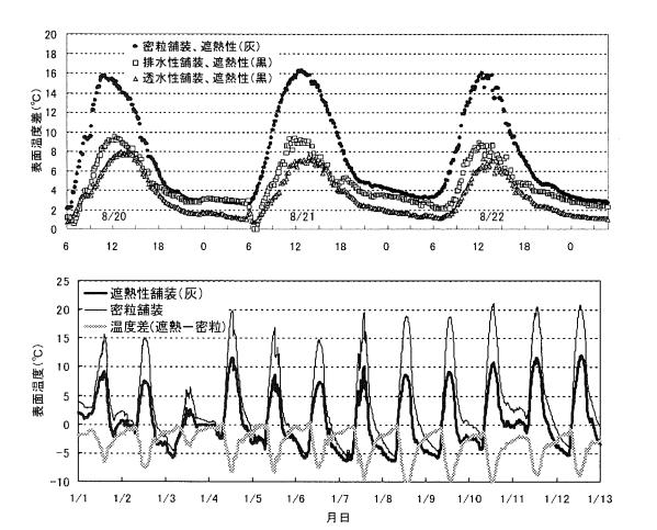遮熱性舗装の表面温度測定結果