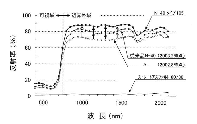 本開発品(N-40タイプ105)の反射性能