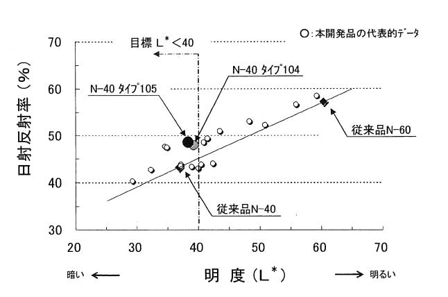 明度と日射反射率の関係