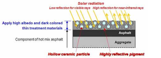 Concept of Solar Heat-blocking Pavement