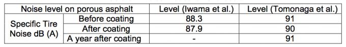 Noise measurement result