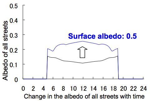 Change in albedo of all streets with time