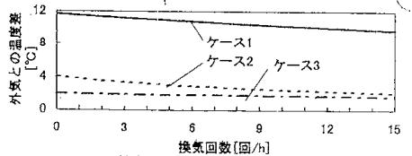 換気回数と室内外温度差の関連
