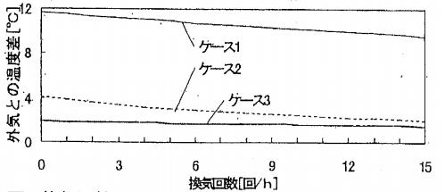 換気回数の違いによる室内外温度差の計算結果