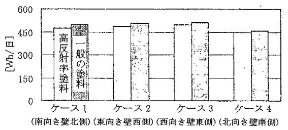 日積算電力の実験結果、自動販売機の検討
