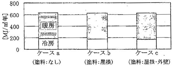 住宅・東京・RC造の年間冷房負荷