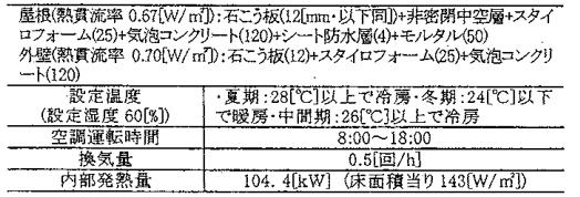 工場の計算条件