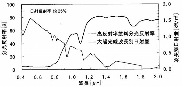 黒色高反射率塗料の分光反射率および波長別日射量