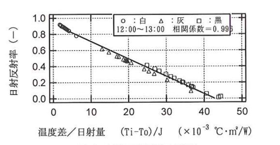 日射反射率と温度差