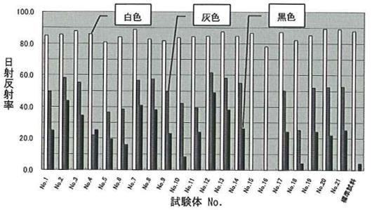 日射反射率の計算結果