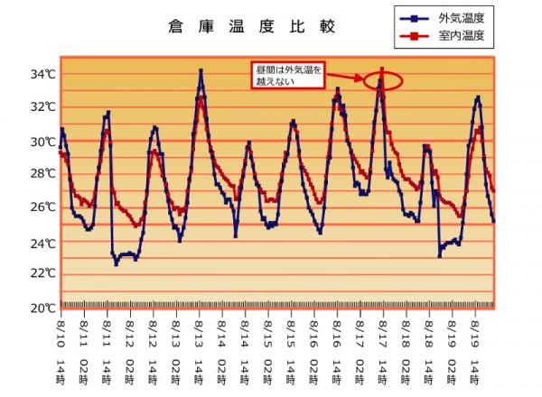 お客様の声 富士重工業様 外気温と倉庫室内温度の温度比較グラフ