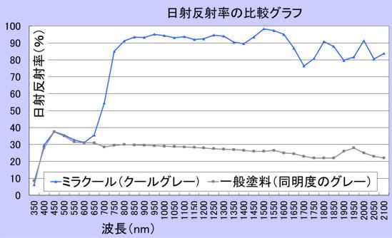 日商反射律の比較グラフ