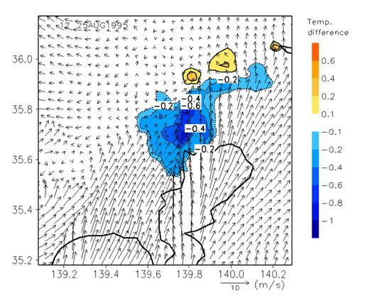 東京23区内の道路用地に遮熱性舗装を施工した場合、舗装のアルベド増と表面温度が低下したことに起因して、都心部の大気温度は低下、気温低減効果が認められる