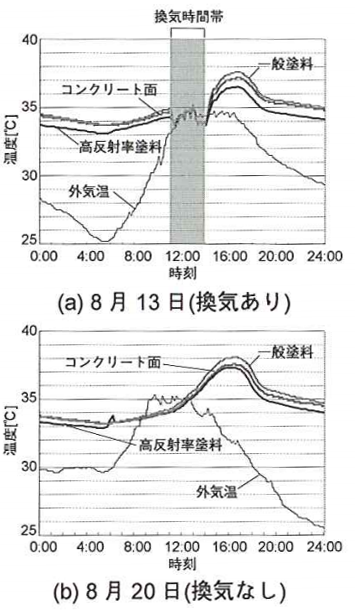 教室の空気温度