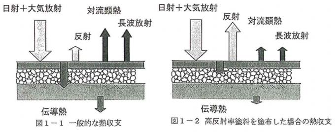 一般的な熱収支、高反射率塗料を塗布した場合の熱収支
