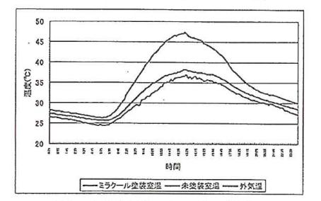 社熱と量による室温低減