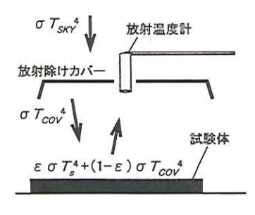 射出率計測の模式図