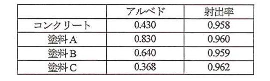 アルベドおよび射出率(平野ほか, 2004)