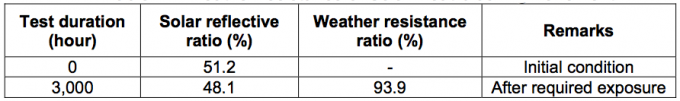 Weather resistance of Solar Heat-blocking Pavement