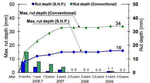 Changes in the maximum rut depth over four years