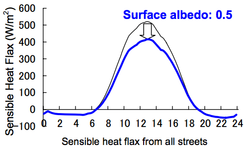 Sensible heat flux from all streets