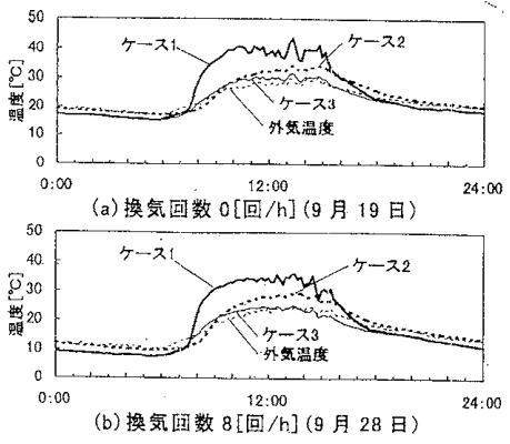 自然室温の実験結果