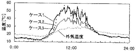 屋根表面温度の実験結果