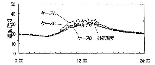 自然室温計算結果、大空間モデルの場合