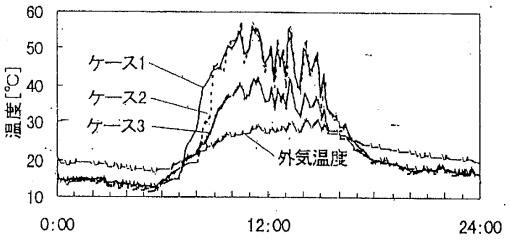 屋根表面温度実験結果