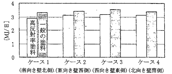 省エネルギー効果(冷房負荷計算による推定)