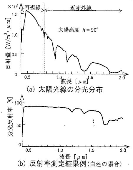 高反射率塗料の反射率測定結果