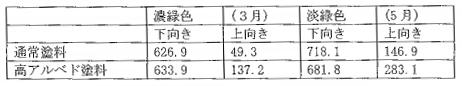 東側屋根面の短波放射(10時から12の平均値)(単位 Wm)