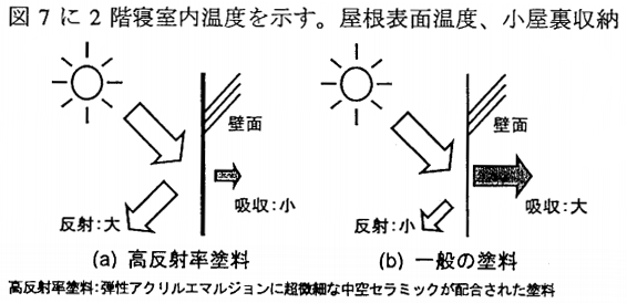 高反射率塗料の概念図