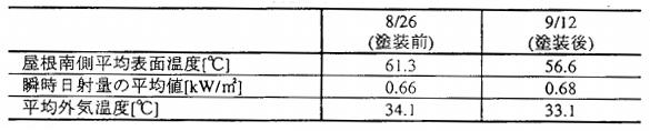 屋根表面温度、日射量などの平均値(12:00〜15:00)