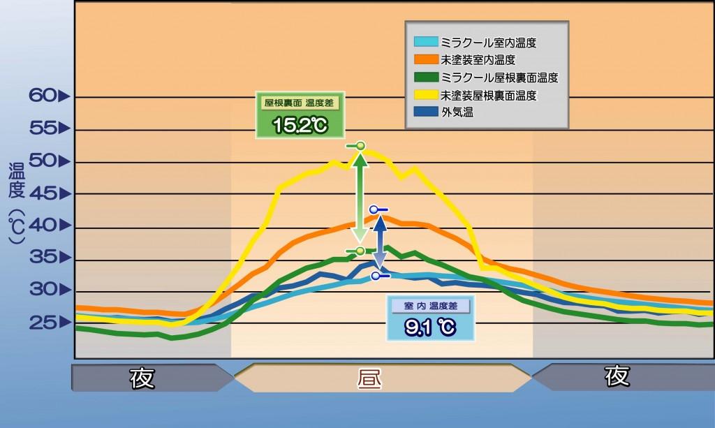 ミラクール塗装・未塗装部分の温度差グラフ