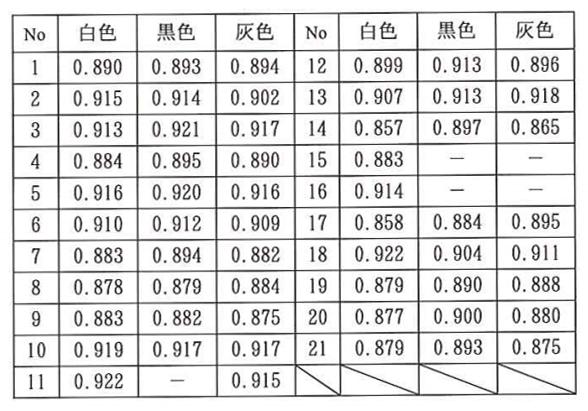 半球放射率測定結果