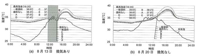 教室空間温度(ボールB FL+1100mm)