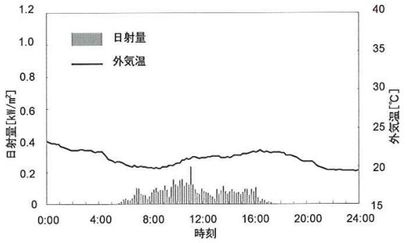 外気温および日射量