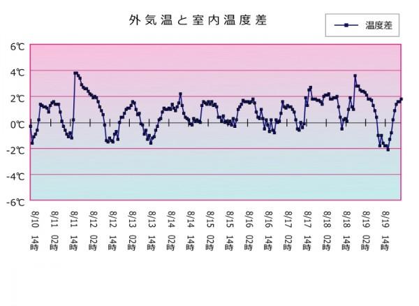お客様の声 富士重工業様 外気温と倉庫室内温度の温度差グラフ
